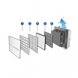 Filtersatz für Therapy Air Ion Luftreinigungsgerät